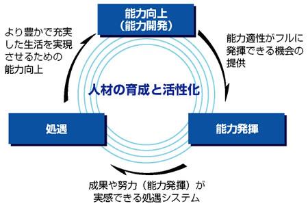 能力向上→能力発揮→処遇→能力向上